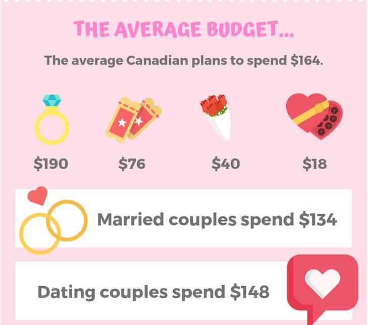 カナダのバレンタインの予算