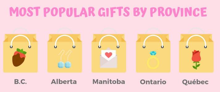 カナダのバレンタインの人気プレゼント