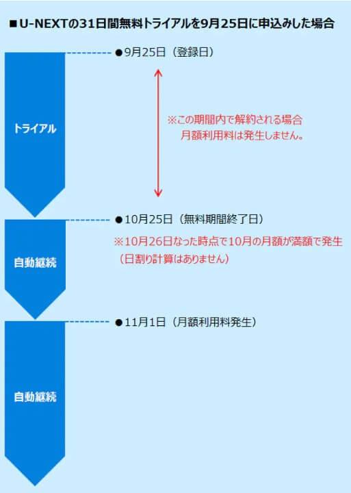 u-nextkaiyaku