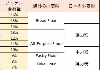 【強力粉は英語で言うと?】薄力粉・中力粉・強力粉は海外のどの小麦粉に対応するか?
