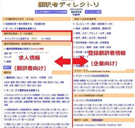 翻訳者ディレクトリのメインサイト