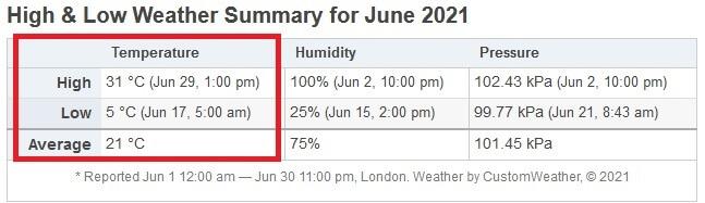 6月の気候(水菜栽培)